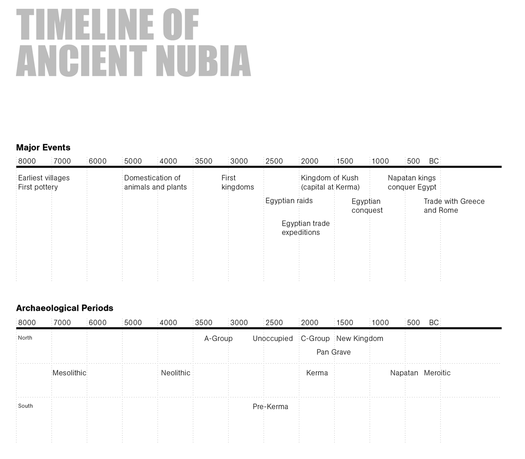 Ancient african civilizations timeline