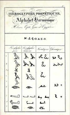 Champollion's alphabets